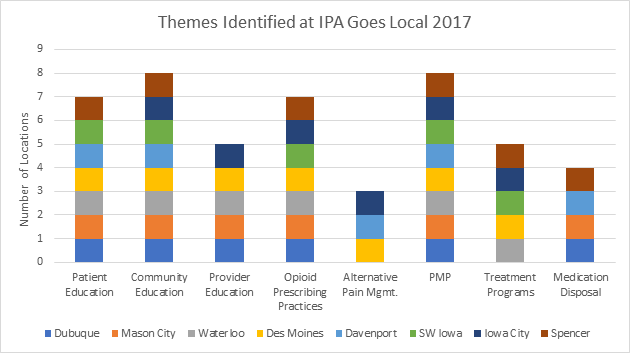 Themes Identified at IPA Goes Local 2017
